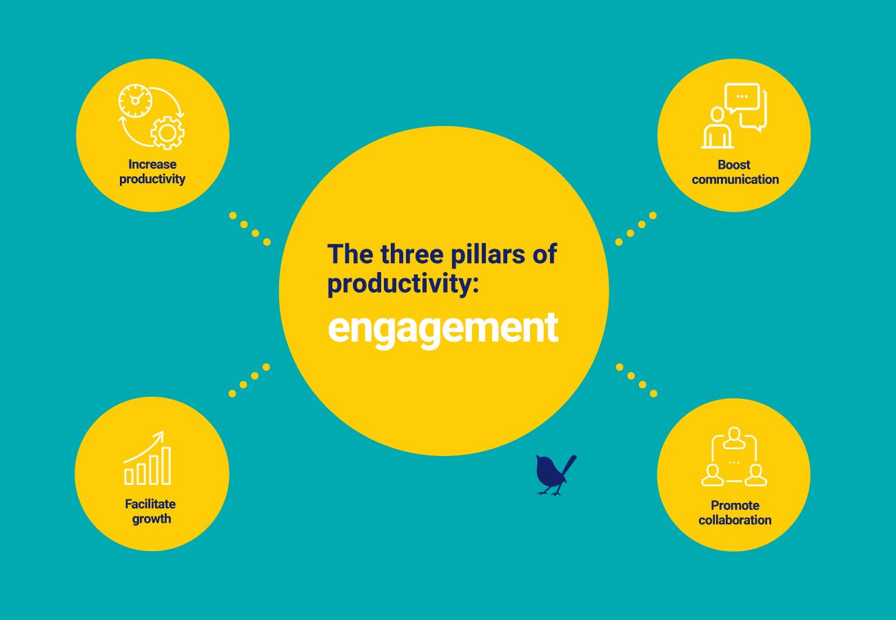 The three pillars of productivity: engagement