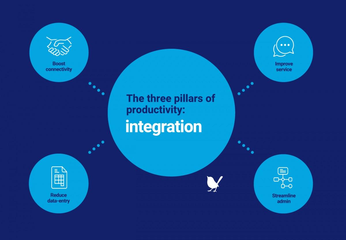 The three pillars of productivity: integration
