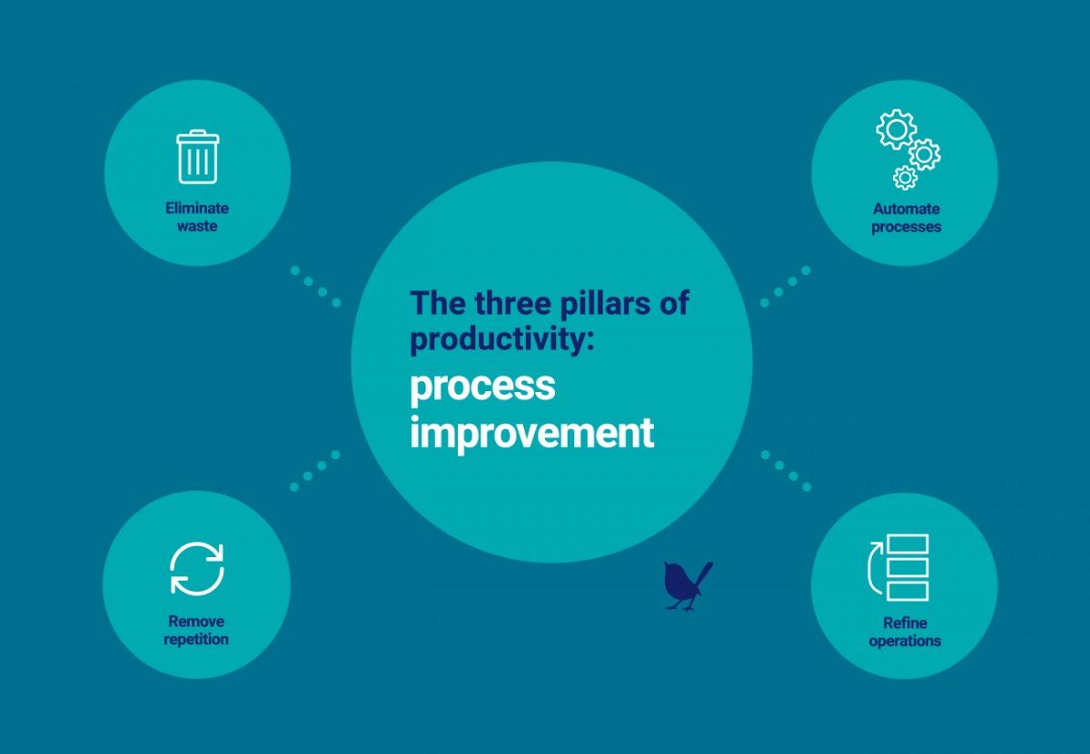 The three pillars of productivity: process improvement