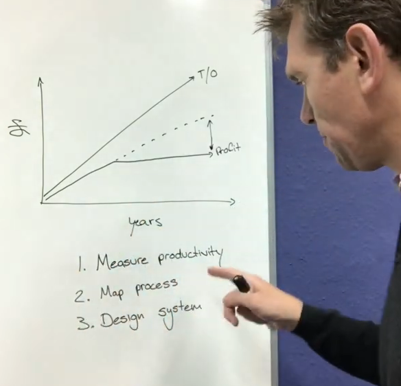 A still from the video about Blue Wren's productivity story
