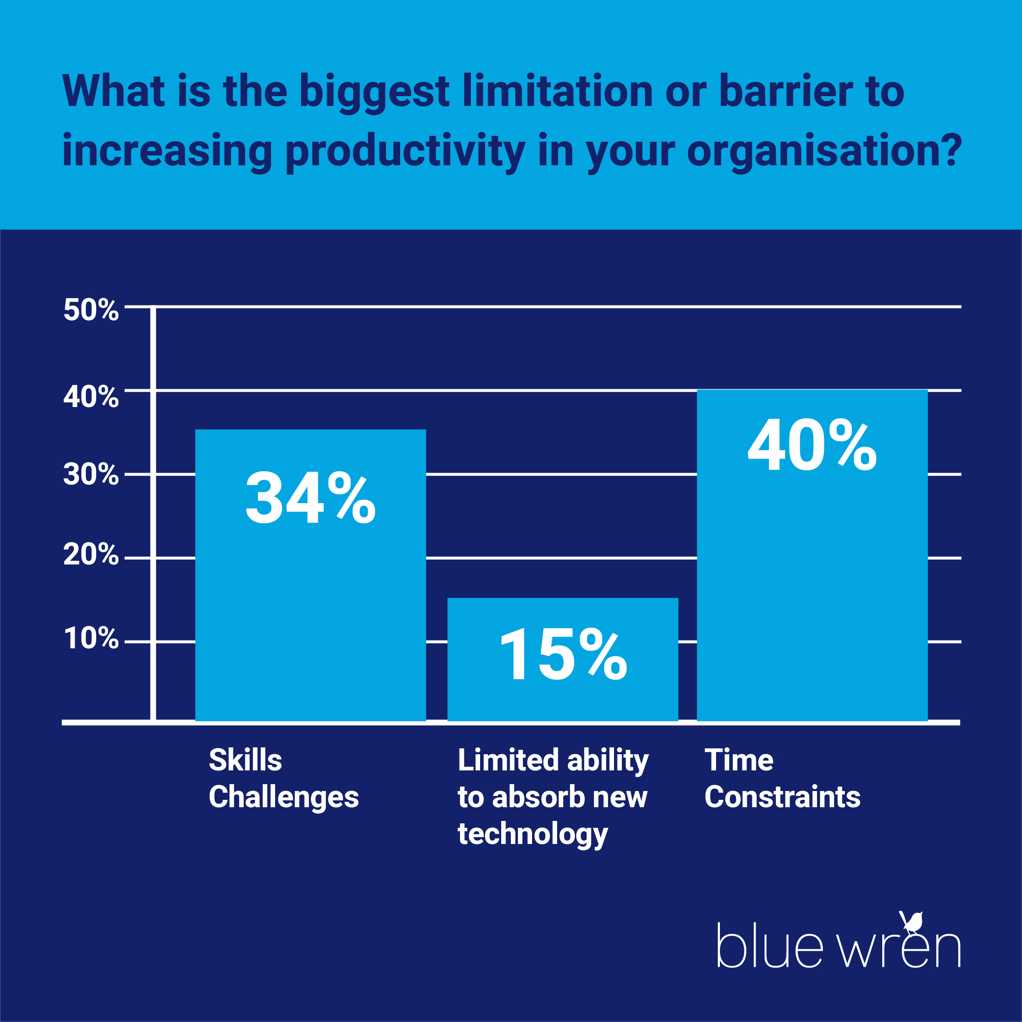 What is the biggest limitation or barrier to increasing productivity in your organisation