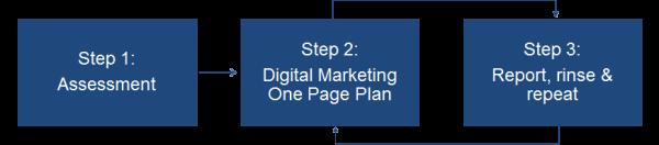 3 step approach